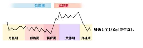 妊娠していない基礎体温グラフ
