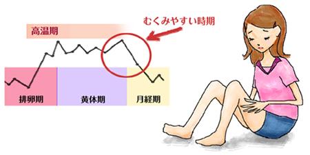 高温期後半から月経前はむくみやすいので注意